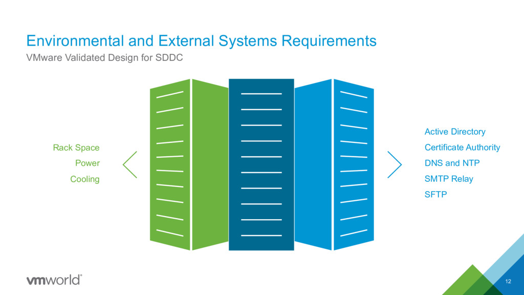 Environmental and External Systems Requirements...