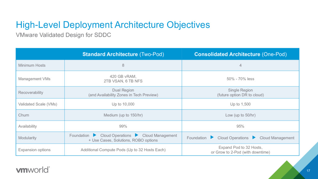 High-Level Deployment Architecture Objectives 1...