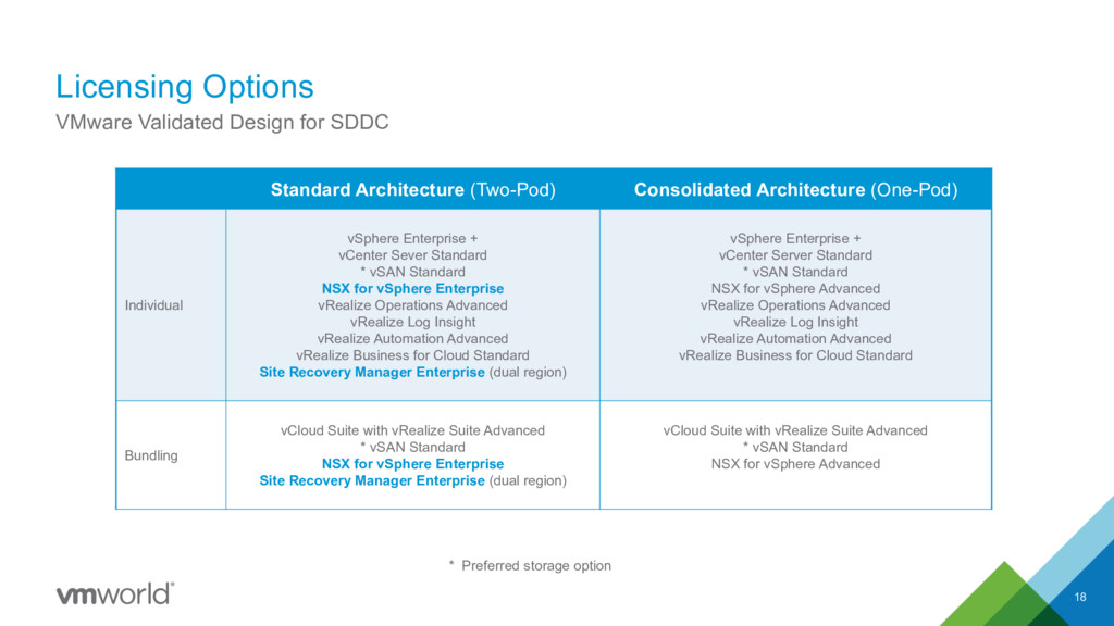 Licensing Options 18 VMware Validated Design fo...