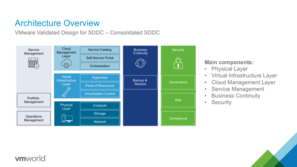 Architecture Overview VMware Validated Design f...