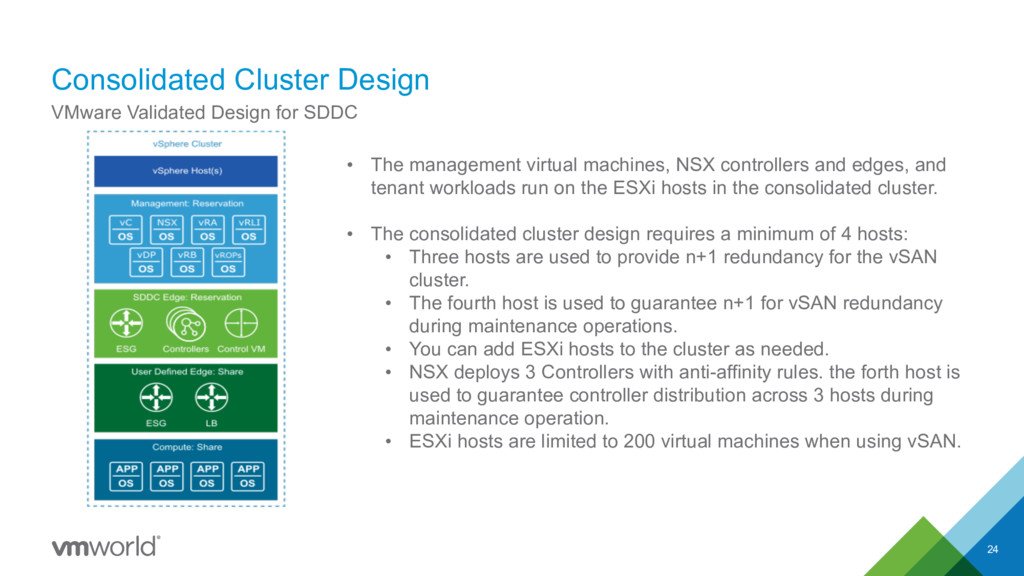 Consolidated Cluster Design 24 VMware Validated...