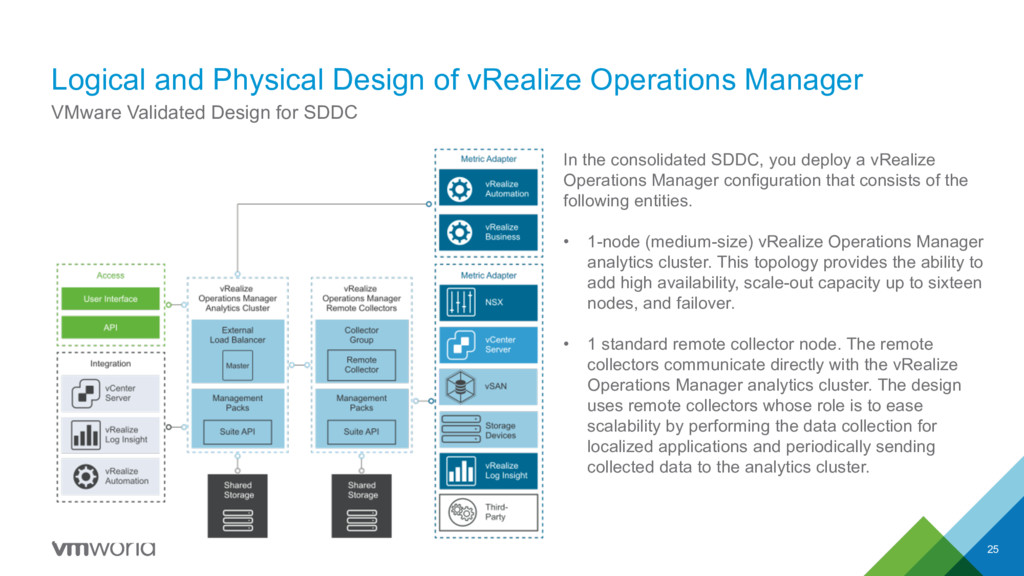 Logical and Physical Design of vRealize Operati...