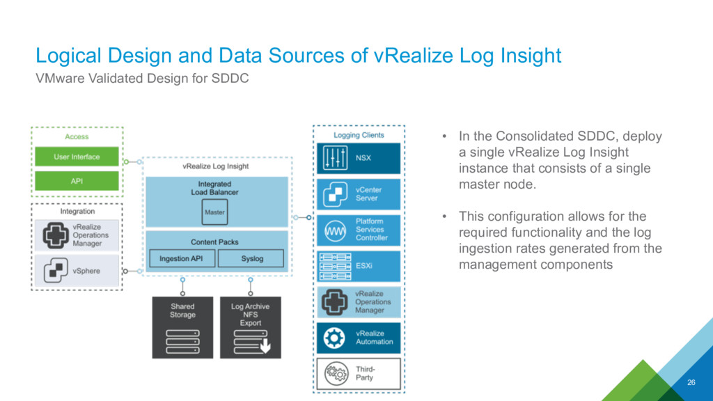 Logical Design and Data Sources of vRealize Log...