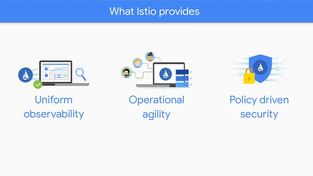 What Istio provides Uniform observability Polic...