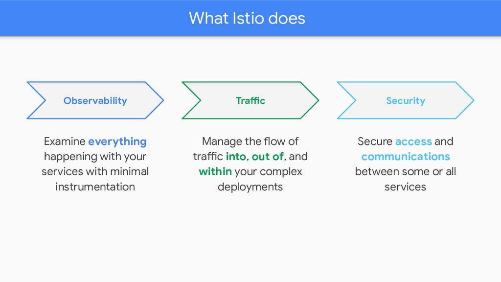 What Istio does Secure access and communication...