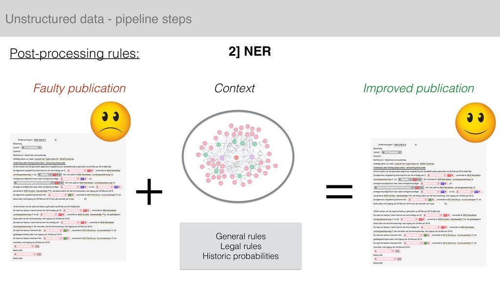 Unstructured data - pipeline steps 2] NER Post-...
