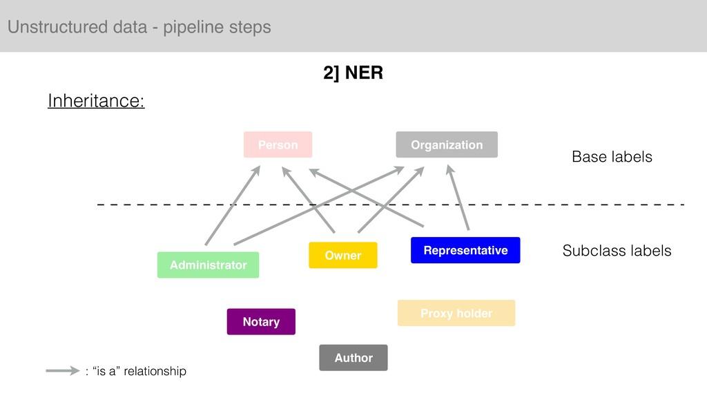 Unstructured data - pipeline steps 2] NER Organ...