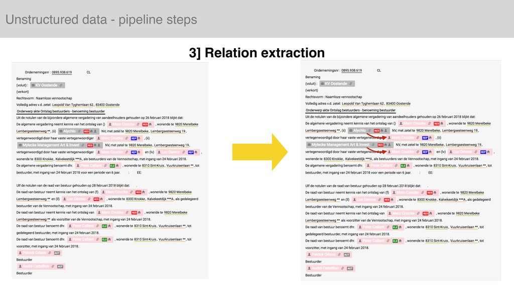 Unstructured data - pipeline steps 3] Relation ...