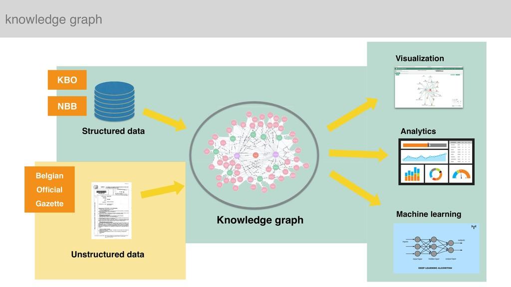knowledge graph Visualization Analytics Machine...