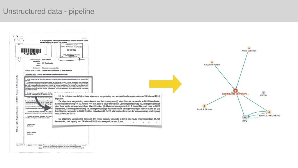 Unstructured data - pipeline