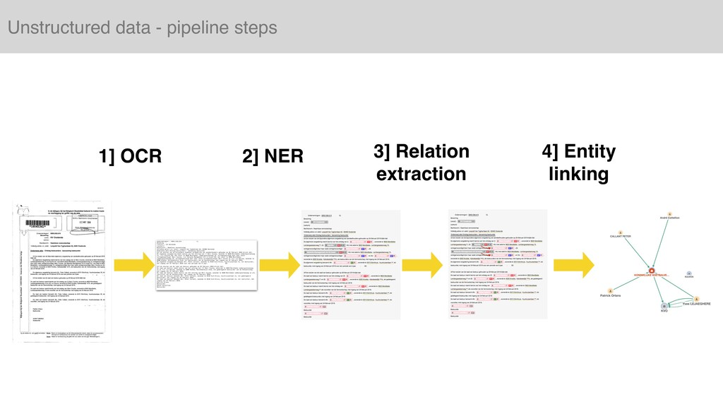 Unstructured data - pipeline steps 1] OCR 2] NE...