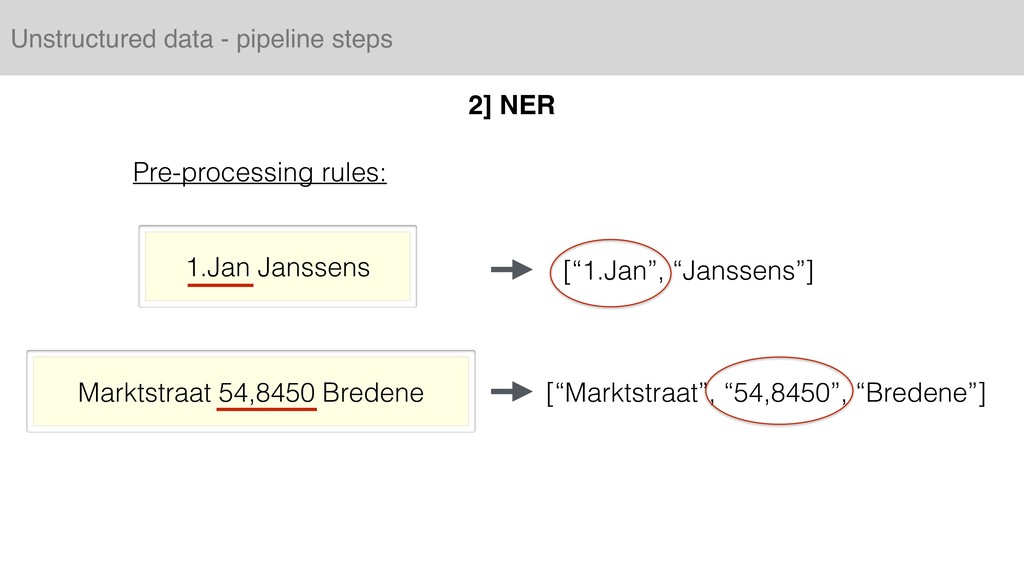 Unstructured data - pipeline steps 2] NER Pre-p...