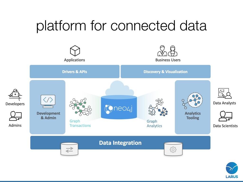 platform for connected data