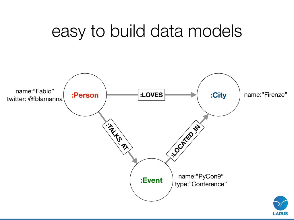 """easy to build data models :Event name:""""Fabio""""  ..."""