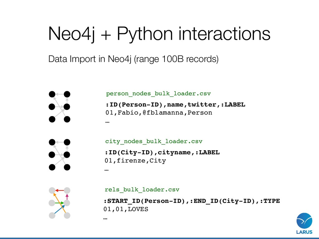 Neo4j + Python interactions Data Import in Neo4...