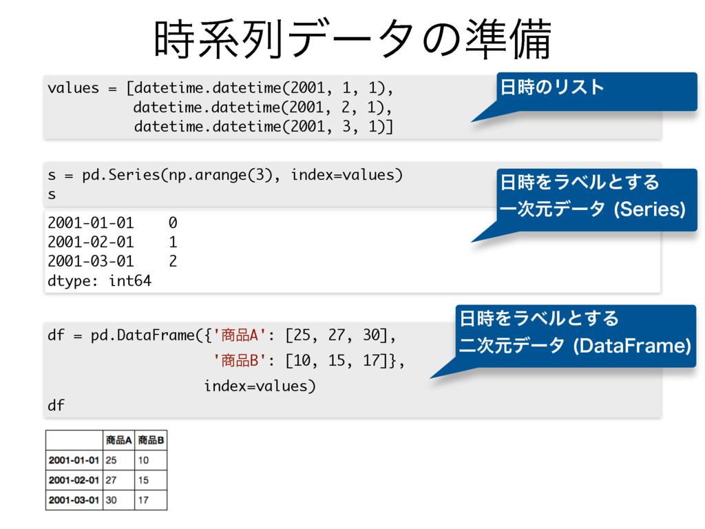 ܥྻσʔλͷ४උ values = [datetime.datetime(2001, 1, ...