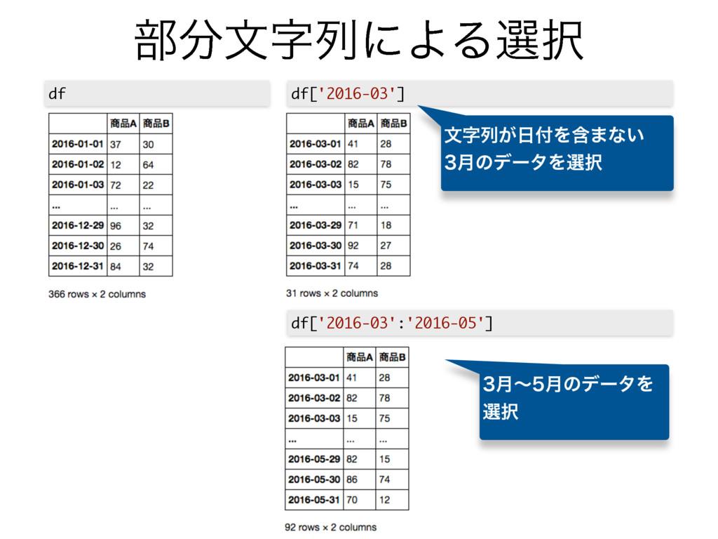෦จྻʹΑΔબ df['2016-03'] df df['2016-03':'2016-...