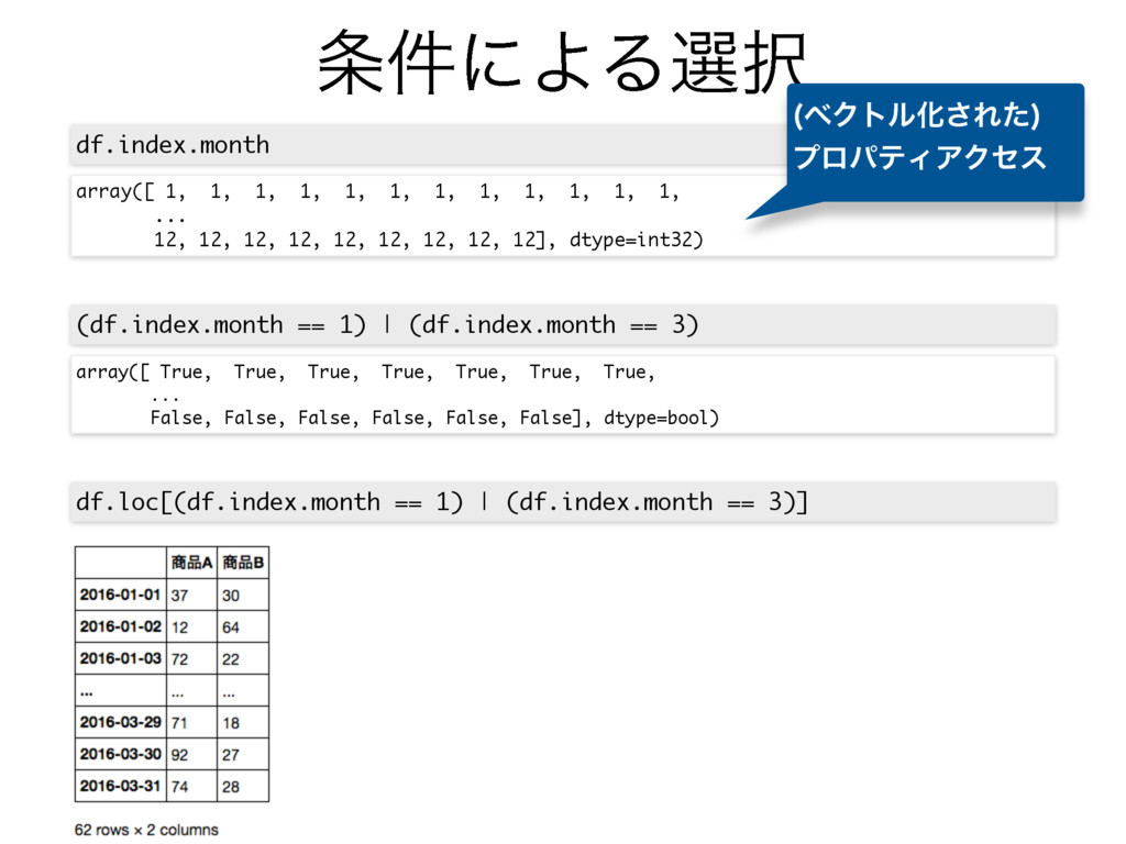 ݅ʹΑΔબ df.index.month df.loc[(df.index.month =...