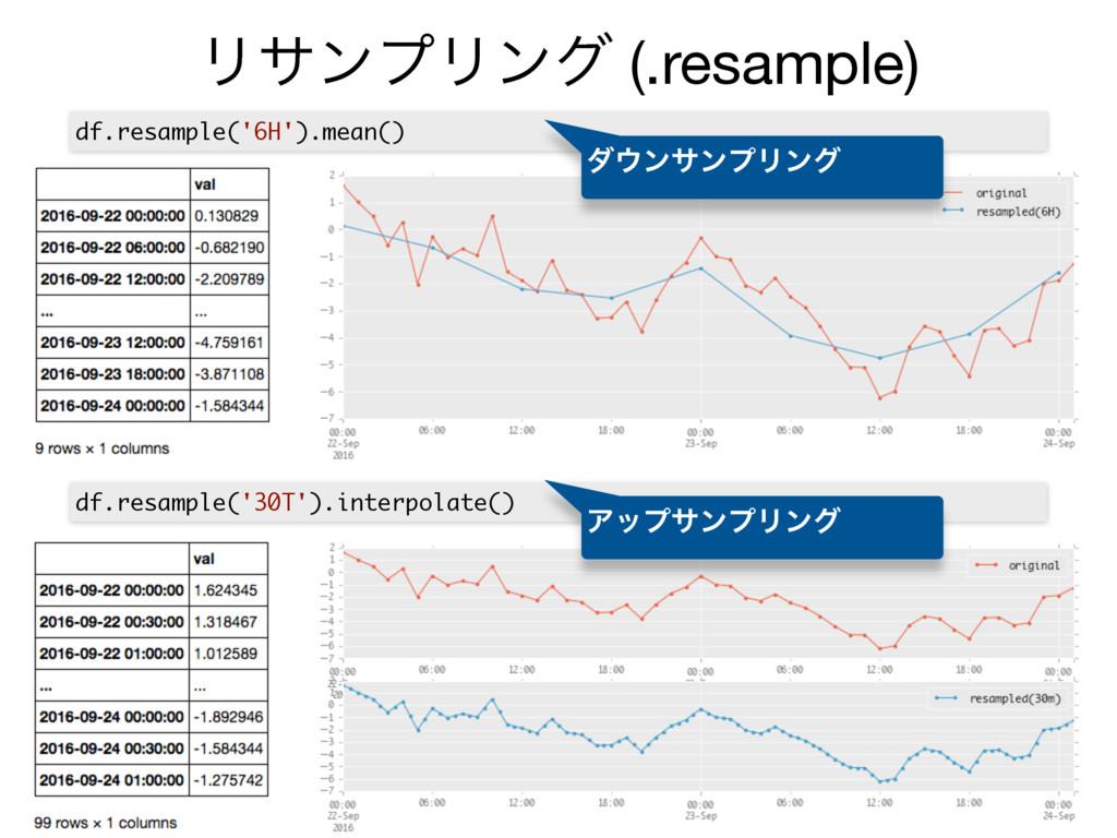 ϦαϯϓϦϯά (.resample) df.resample('6H').mean() df...