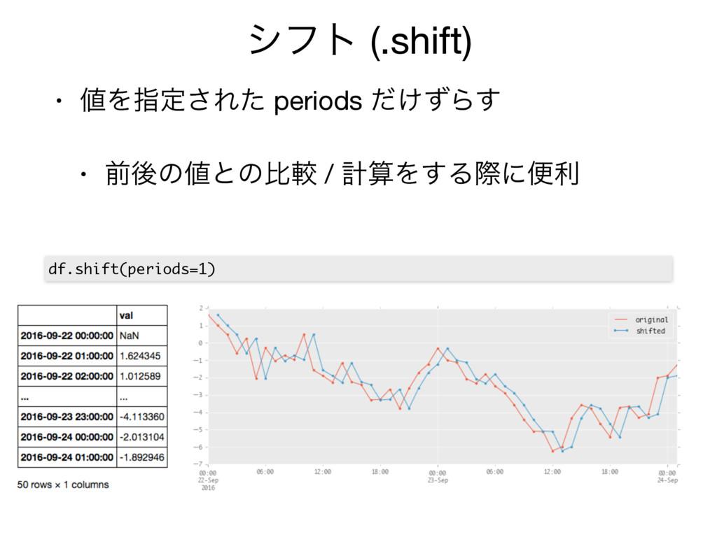 γϑτ (.shift) • Λࢦఆ͞Εͨ periods ͚ͩͣΒ͢  • લޙͷͱͷൺ...