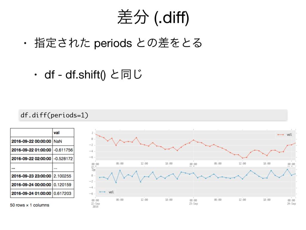 ࠩ (.diff) • ࢦఆ͞Εͨ periods ͱͷࠩΛͱΔ  • df - df.shi...