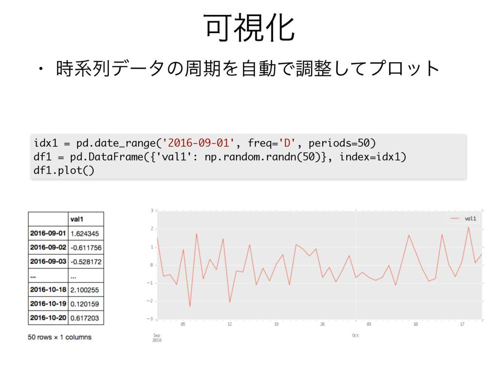 ՄࢹԽ • ܥྻσʔλͷपظΛࣗಈͰௐͯ͠ϓϩοτ idx1 = pd.date_rang...