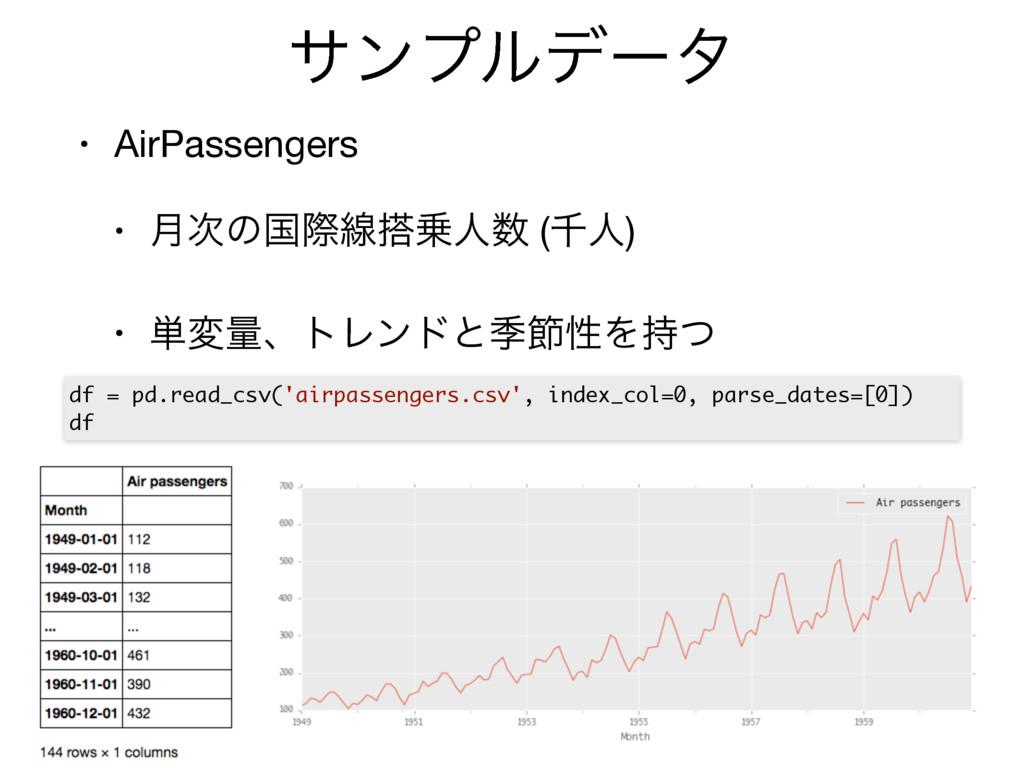 αϯϓϧσʔλ • AirPassengers  • ݄ͷࠃࡍઢਓ (ઍਓ)  • ୯...