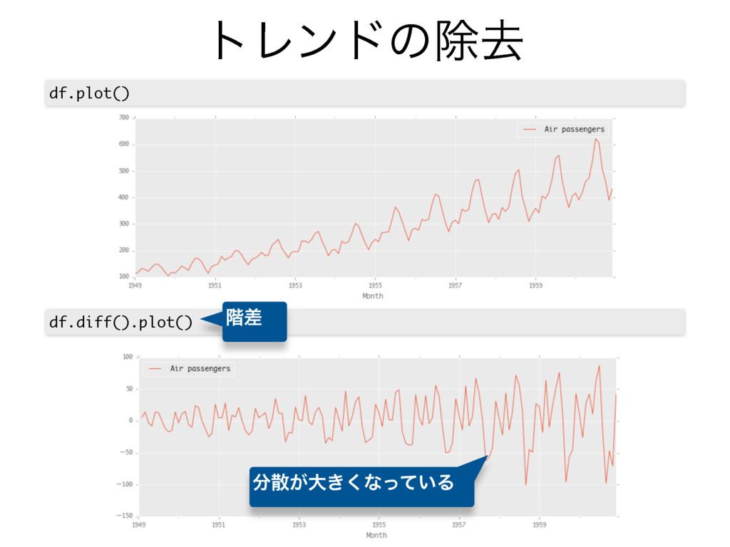 τϨϯυͷআڈ df.plot() df.diff().plot() ͕େ͖͘ͳ͍ͬͯΔ ...