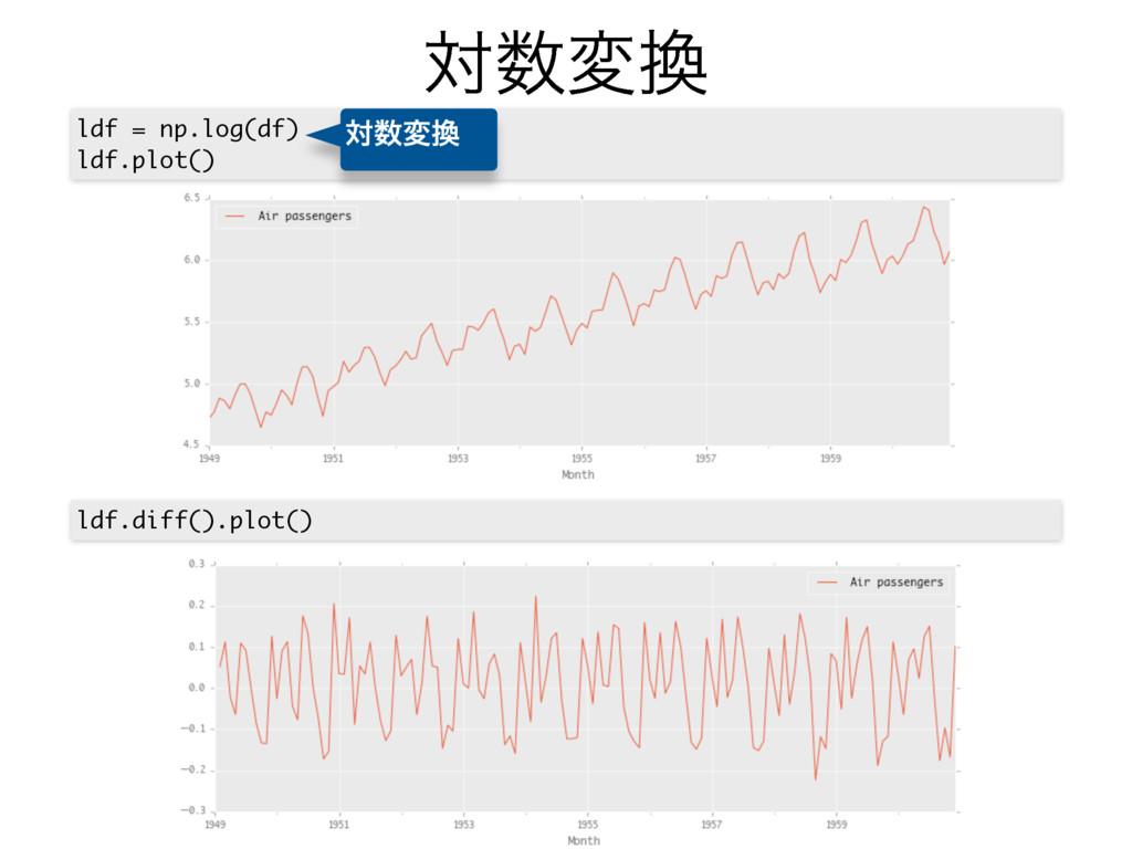 ରม ldf = np.log(df) ldf.plot() ldf.diff().plo...