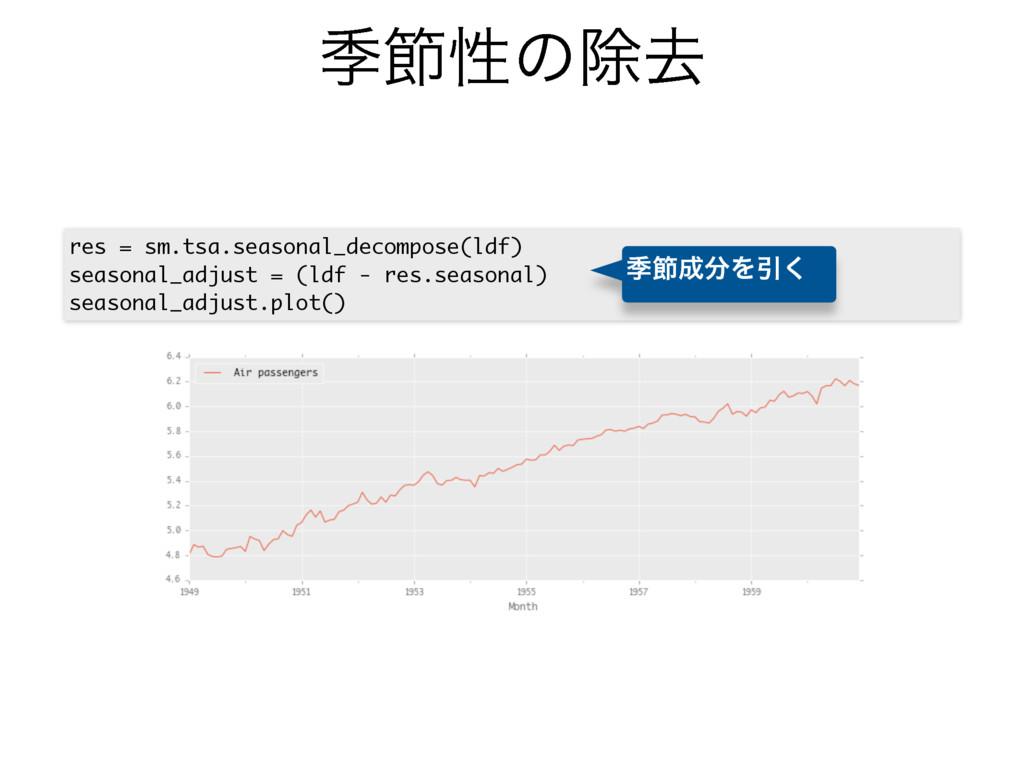 قઅੑͷআڈ res = sm.tsa.seasonal_decompose(ldf) sea...