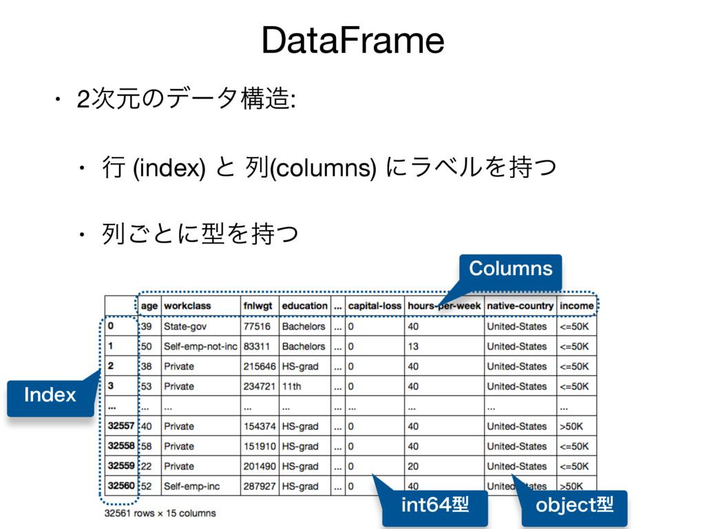 DataFrame • 2ݩͷσʔλߏ:  • ߦ (index) ͱ ྻ(columns...