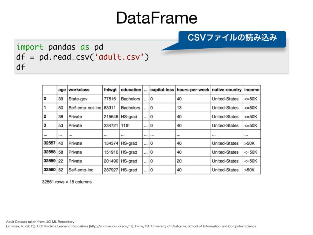 import pandas as pd df = pd.read_csv('adult.csv...