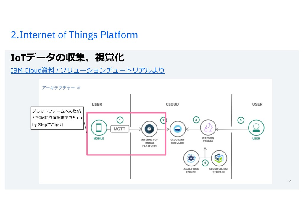 2.Internet of Things Platform IoTデータの収集、視覚化 IBM...