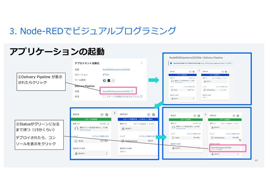 3. Node-REDでビジュアルプログラミング アプリケーションの起動 43 ①Delive...