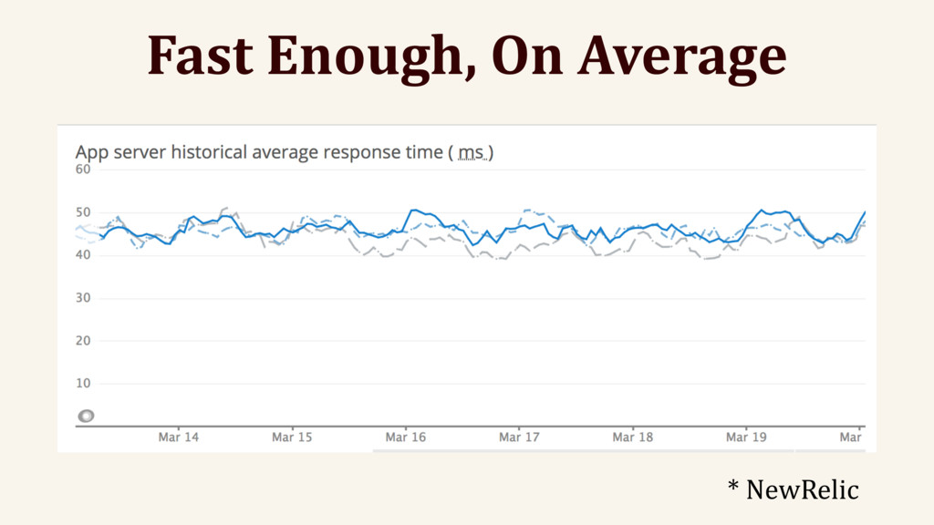Fast Enough, On Average * NewRelic