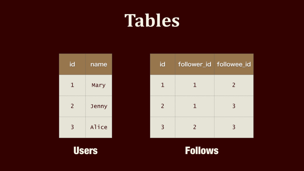 Tables JE OBNF 1 Mary 2 Jenny 3 Alice JE GPMMPX...