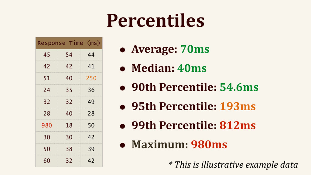 Percentiles Response Time (ms) 45 54 44 42 42 4...