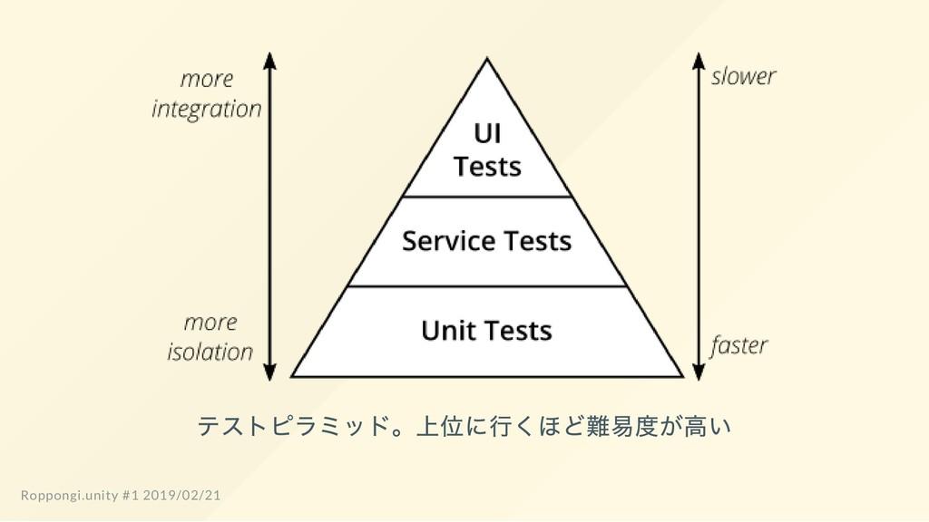テストピラミッド。 上位に行くほど難易度が高い Roppongi.unity #1 2019/...