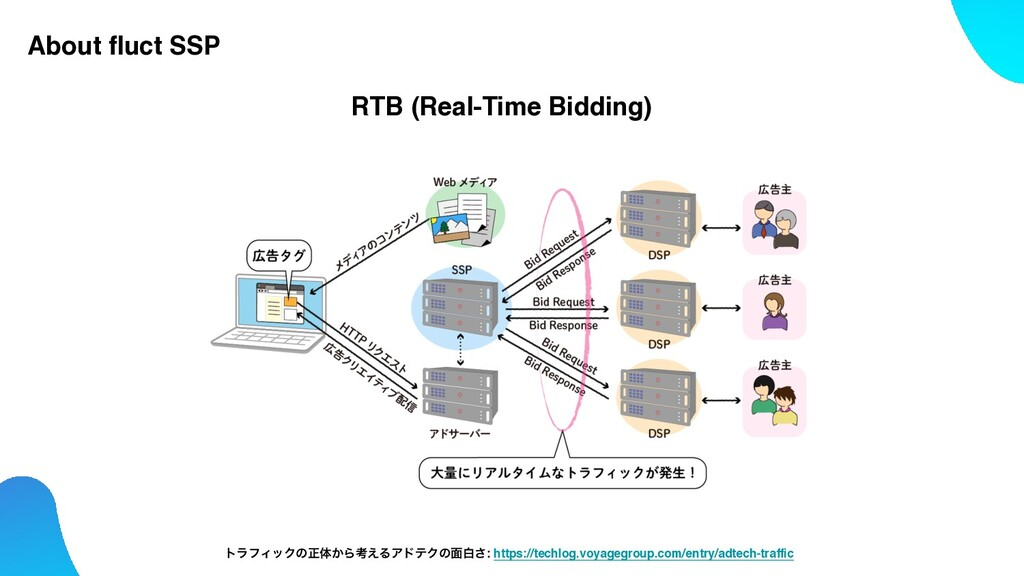 About fluct SSP RTB (Real-Time Bidding) τϥϑΟοΫͷ...