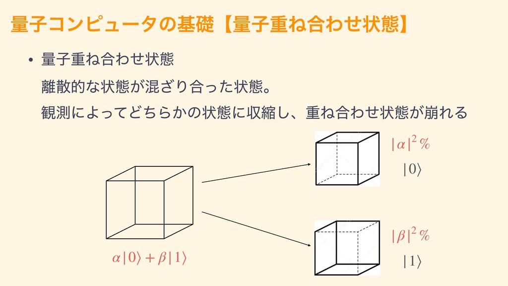 ྔࢠίϯϐϡʔλͷجૅʲྔࢠॏͶ߹Θͤঢ়ଶʳ |α|2 % |β|2 % |0⟩ |1⟩ α|...