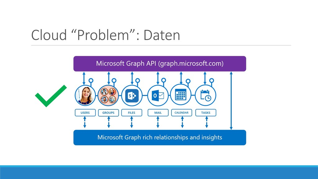 "Cloud ""Problem"": Daten"