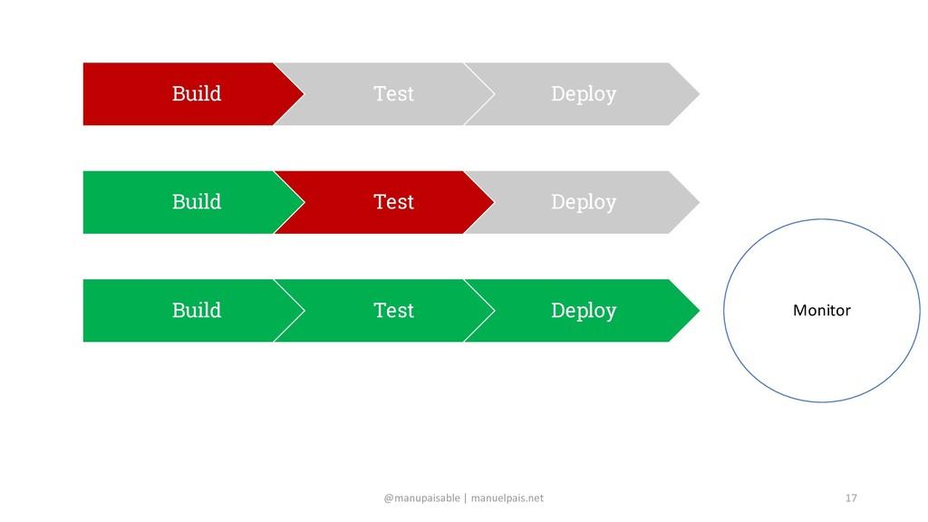@manupaisable | manuelpais.net 17 Build Test De...