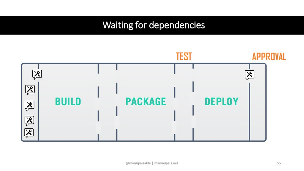 Waiting for dependencies @manupaisable | manuel...