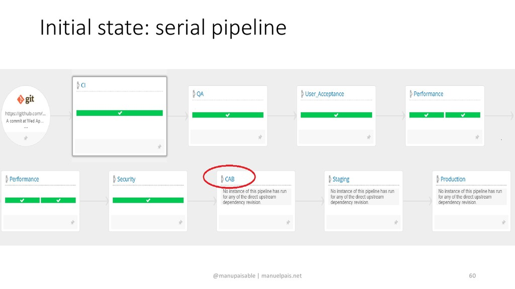 Initial state: serial pipeline @manupaisable | ...