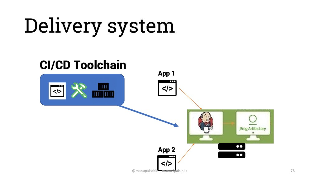 Delivery system CI/CD Toolchain App 1 App 2 @ma...