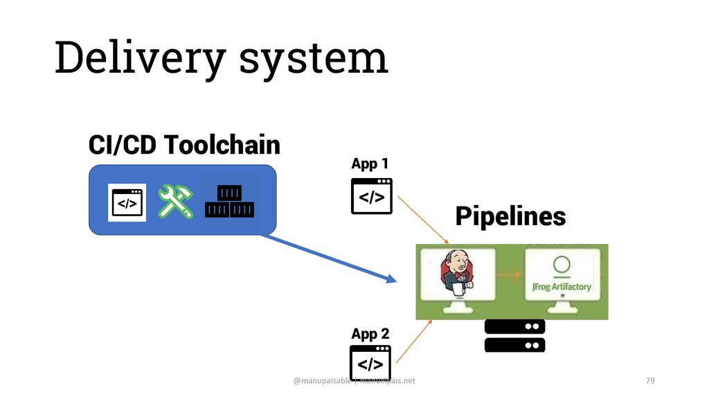 Delivery system CI/CD Toolchain Pipelines App 1...