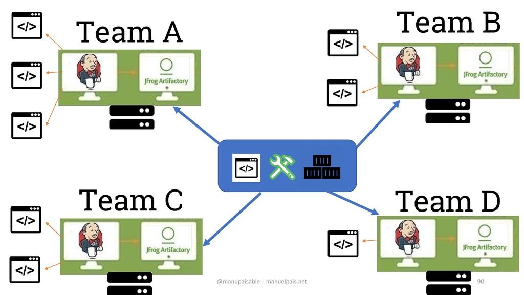 Team A Team B Team C Team D @manupaisable | man...