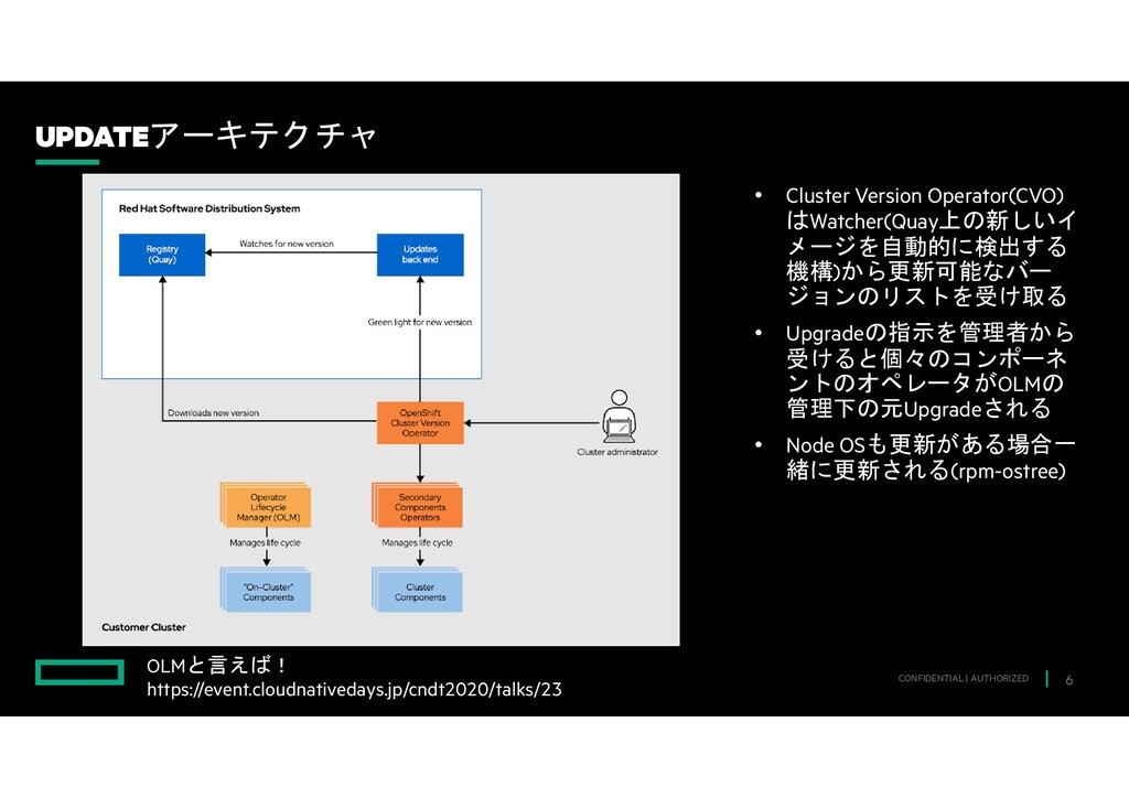 • Cluster Version Operator(CVO) はWatcher(Quay上の...