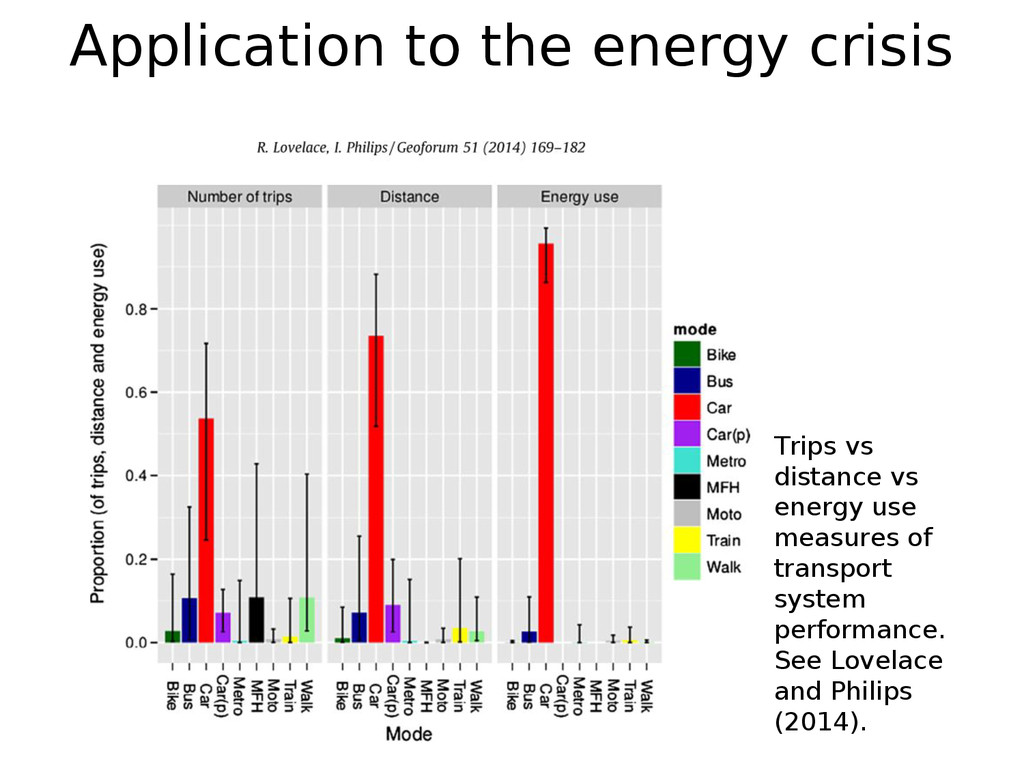 Application to the energy crisis Trips vs dista...