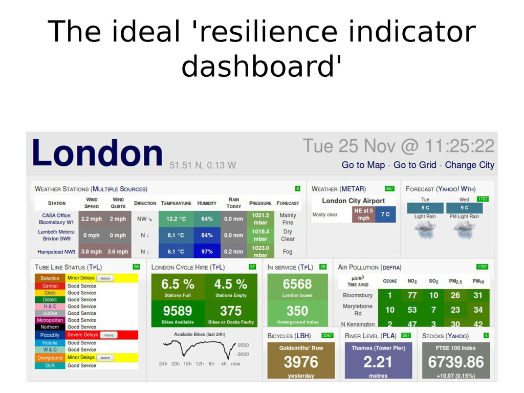 The ideal 'resilience indicator dashboard'